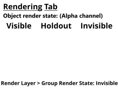 Alpha channel for 3D objects set to visible, holdout,and invisible.  Render layer set to invisible.