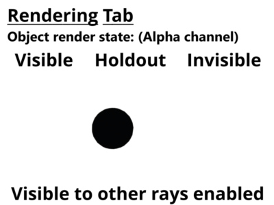 Alpha channel for 3D objects set to visible, holdout,and invisible.  Visible to other rays enabled.