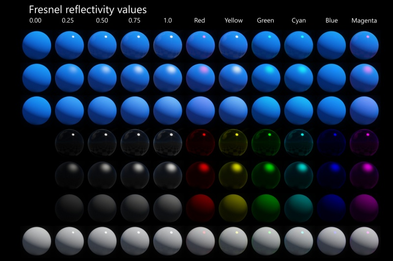 Fresnel reflectivity on non-metal (Dielectric) surface with various Reflection values.