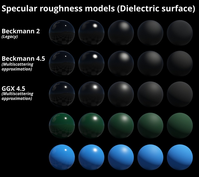 Specular roughness models on dielectric (non-metal) surface with front lighting.
