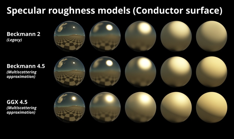 Specular roughness models on conductor (metal) surface with front lighting.